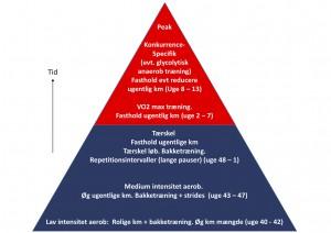 traeningspyramide-faelles